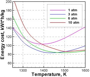 PolySim results: dependence of energy cost on temperature and pressure