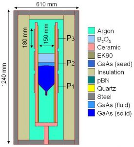 Schematic view of the VGF setup for growing 6 inch diameter GaAs crystals