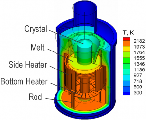Modeling of heat transfer in Cz Si growth, furnace design based on J. of Crystal Growth 229 (2001) p.17