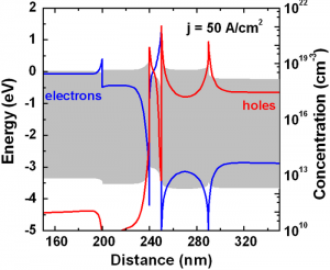 A band diagram and distributions of carrier concentrations of the hybrid ZnO-based LEDs at j = 50 A/cm2