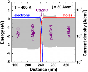 A band diagram and distributions of partial current density of the hybrid ZnO-based LEDs j = 50 A/cm2