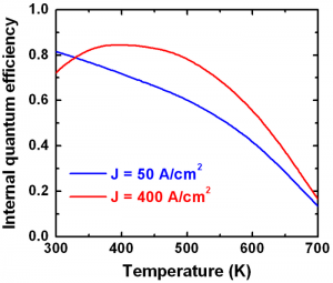 Internal quantum efficiency vs.operation temperature at j = 50 A/cm2 and at j = 400 A/cm2