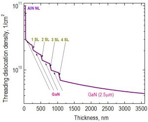 Reduction of TDD in the heterostructure with four GaN/AlN SLs separated by 200 nm GaN