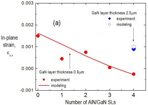 Experimental and calculated in-plane strain of the top GaN layer for different numbers of AlN/GaN SLs.