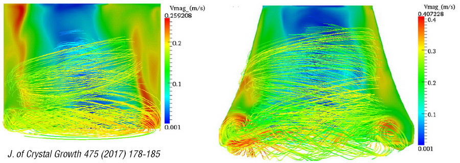 Instantaneous velocity magnitude (m/s) distribution in TSSG of SiC